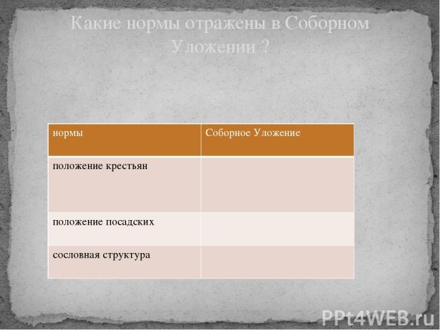 Какие нормы отражены в Соборном Уложении ? нормы Соборное Уложение положение крестьян положение посадских сословная структура