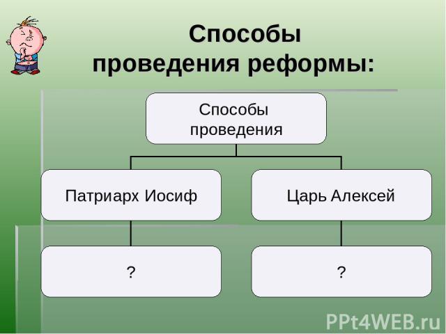 Способы проведения реформы: