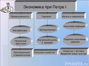 Экономика при Петре I Промышленность Налоги и повинности Торговля Приписные крес
