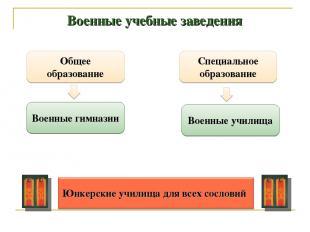 Военные учебные заведения Общее образование Специальное образование Военные гимн