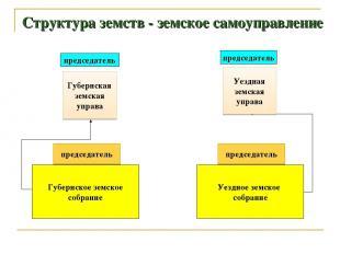 Структура земств - земское самоуправление Губернское земское собрание Уездное зе