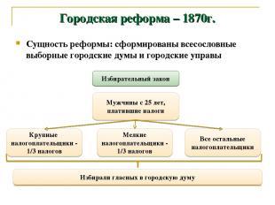 Городская реформа – 1870г. Сущность реформы: сформированы всесословные выборные
