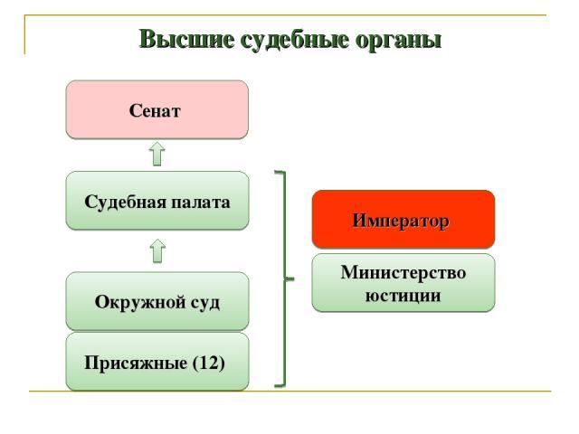 Высшие судебные органы Сенат Судебная палата Окружной суд Присяжные (12) Министерство юстиции Император
