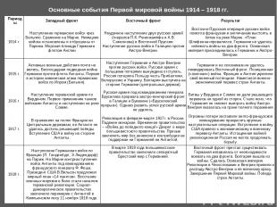 Основные события Первой мировой войны 1914 – 1918 гг. Периоды Западный фронт Вос