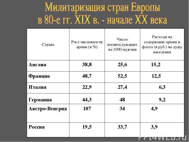 Страна Рост численности армии (в %) Число военнослужащих на 1000 мужчин Расходы на содержание армии и флота (в руб.) на душу населения Англия 38,8 25,6 15,2 Франция 48,7 52,5 12,5 Италия 22,9 27,4 6,3 Германия 44,3 48 9,2 Австро-Венгрия 107 34 4,9 Р…