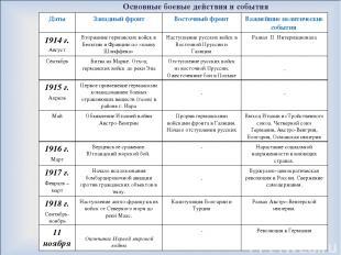 Основные боевые действия и события Даты Западный фронт Восточный фронт Важнейшие