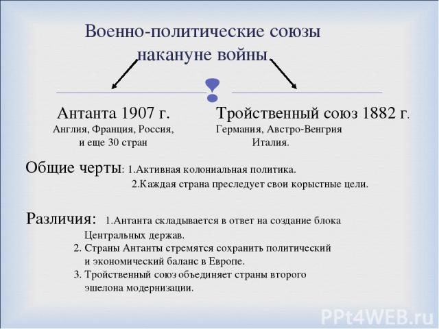Военно-политические союзы накануне войны. Антанта 1907 г. Англия, Франция, Россия, и еще 30 стран Тройственный союз 1882 г. Германия, Австро-Венгрия Италия. Общие черты: 1.Активная колониальная политика. 2.Каждая страна преследует свои корыстные цел…