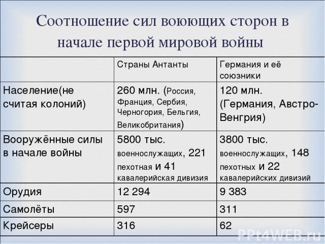 Соотношение сил воюющих сторон в начале первой мировой войны Страны Антанты Германия и её союзники Население(не считая колоний) 260 млн. (Россия, Франция, Сербия, Черногория, Бельгия, Великобритания) 120 млн. (Германия, Австро-Венгрия) Вооружённые с…