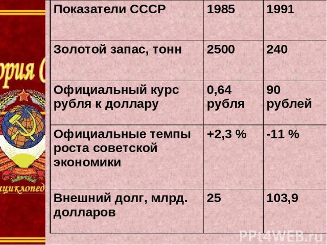 Показатели СССР 1985 1991 Золотой запас, тонн 2500 240 Официальный курс рубляк доллару 0,64 рубля 90 рублей Официальные темпы роста советской экономики +2,3% -11% Внешний долг, млрд. долларов 25 103,9