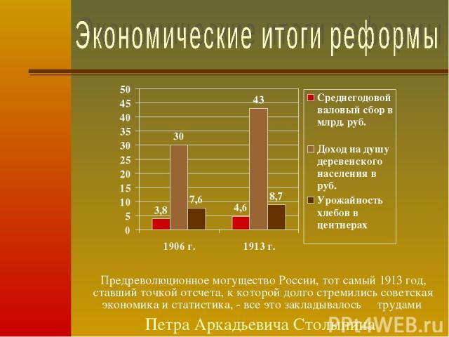 Предреволюционное могущество России, тот самый 1913 год, ставший точкой отсчета, к которой долго стремились советская экономика и статистика, - все это закладывалось трудами Петра Аркадьевича Столыпина