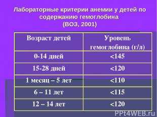Лабораторные критерии анемии у детей по содержанию гемоглобина (ВОЗ, 2001) Возра