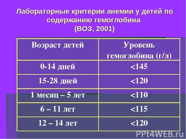 Лабораторные критерии анемии у детей по содержанию гемоглобина (ВОЗ, 2001) Возраст детей Уровень гемоглобина (г/л) 0-14 дней