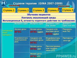 Ступени терапии (GINA 2007-2009) Ступень 1 Ступень 2 Ступень 3 Ступень 4 Ступень