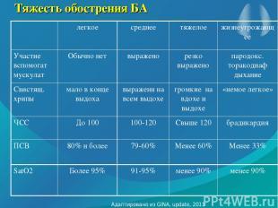 Тяжесть обострения БА Адаптировано из GINA, update, 2011 http://www.ginasthma.or
