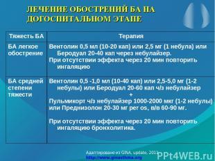 ЛЕЧЕНИЕ ОБОСТРЕНИЙ БА НА ДОГОСПИТАЛЬНОМ ЭТАПЕ Адаптировано из GINA, update, 2011