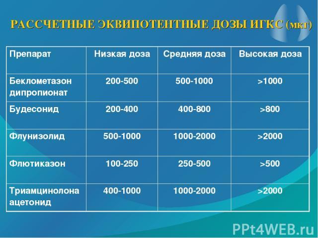 РАССЧЕТНЫЕ ЭКВИПОТЕНТНЫЕ ДОЗЫ ИГКС (мкг) Препарат Низкая доза Средняя доза Высокая доза Беклометазон дипропионат 200-500 500-1000 >1000 Будесонид 200-400 400-800 >800 Флунизолид 500-1000 1000-2000 >2000 Флютиказон 100-250 250-500 >500 Триамцинолона …
