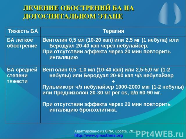 ЛЕЧЕНИЕ ОБОСТРЕНИЙ БА НА ДОГОСПИТАЛЬНОМ ЭТАПЕ Адаптировано из GINA, update, 2011 http://www.ginasthma.org Тяжесть БА Терапия БА легкое обострение Вентолин 0,5 мл (10-20 кап) или 2,5 мг (1 небула) или Беродуал 20-40 кап через небулайзер. При отсутств…