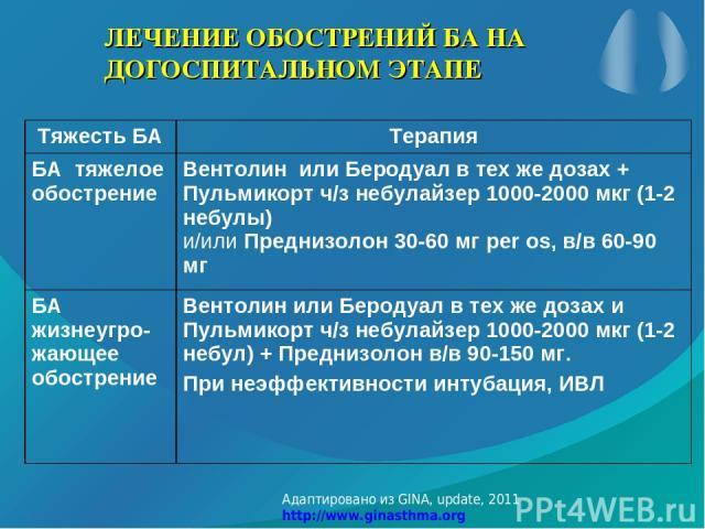 ЛЕЧЕНИЕ ОБОСТРЕНИЙ БА НА ДОГОСПИТАЛЬНОМ ЭТАПЕ Адаптировано из GINA, update, 2011 http://www.ginasthma.org Тяжесть БА Терапия БА тяжелое обострение Вентолин или Беродуал в тех же дозах + Пульмикорт ч/з небулайзер 1000-2000 мкг (1-2 небулы) и/или Пред…