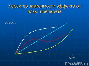 Характер зависимости эффекта от дозы препарата ДОЗА ЭФФЕКТ