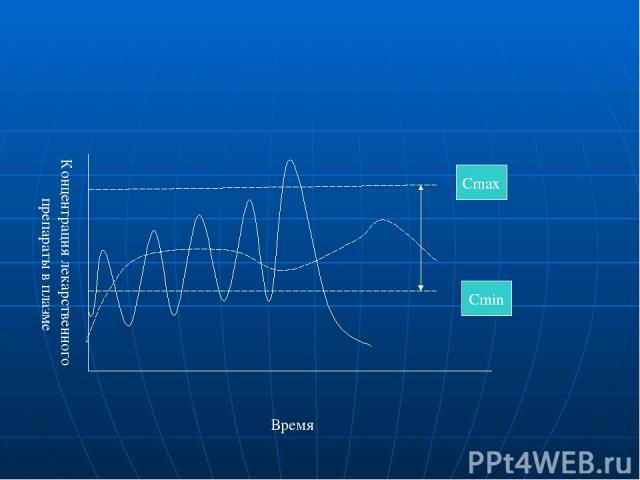Время Концентрация лекарственного препараты в плазме Сmin Сmax