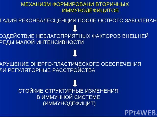 МЕХАНИЗМ ФОРМИРОВАНИ ВТОРИЧНЫХ ИММУНОДЕФИЦИТОВ СТАДИЯ РЕКОНВАЛЕСЦЕНЦИИ ПОСЛЕ ОСТРОГО ЗАБОЛЕВАНИЯ ВОЗДЕЙСТВИЕ НЕБЛАГОПРИЯТНЫХ ФАКТОРОВ ВНЕШНЕЙ СРЕДЫ МАЛОЙ ИНТЕНСИВНОСТИ НАРУШЕНИЕ ЭНЕРГО-ПЛАСТИЧЕСКОГО ОБЕСПЕЧЕНИЯ ИЛИ РЕГУЛЯТОРНЫЕ РАССТРОЙСТВА СТОЙКИЕ …