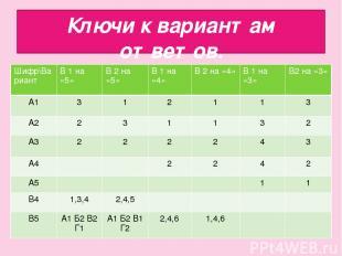 Ключи к вариантам ответов. Шифр\Вариант В 1 на «5» В 2 на «5» В 1 на «4» В 2 на