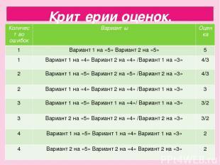 Критерии оценок. Количество ошибок Варианты Оценка 1 Вариант 1 на «5» Вариант 2