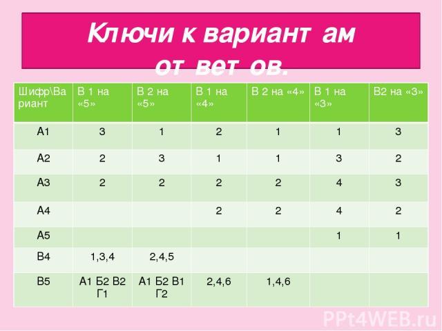 Ключи к вариантам ответов. Шифр\Вариант В 1 на «5» В 2 на «5» В 1 на «4» В 2 на «4» В 1 на «3» В2 на «3» А1 3 1 2 1 1 3 А2 2 3 1 1 3 2 А3 2 2 2 2 4 3 А4 2 2 4 2 А5 1 1 В4 1,3,4 2,4,5 В5 А1 Б2 В2 Г1 А1 Б2 В1 Г2 2,4,6 1,4,6