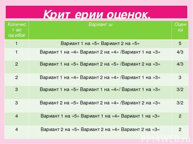 Критерии оценок. Количество ошибок Варианты Оценка 1 Вариант 1 на «5» Вариант 2 на «5» 5 1 Вариант 1 на «4» Вариант 2 на «4» /Вариант 1 на «3» 4/3 2 Вариант 1 на «5» Вариант 2 на «5» /Вариант 2 на «3» 4/3 2 Вариант 1 на «4» Вариант 2 на «4» /Вариант…