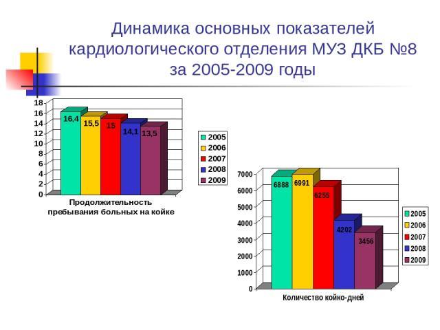 Динамика основных показателей кардиологического отделения МУЗ ДКБ №8 за 2005-2009 годы