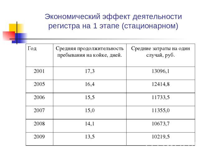 Экономический эффект деятельности регистра на 1 этапе (стационарном) Год Средняя продолжительность пребывания на койке, дней. Средние затраты на один случай, руб. 2001 17,3 13096,1 2005 16,4 12414,8 2006 15,5 11733,5 2007 15,0 11355,0 2008 14,1 1067…