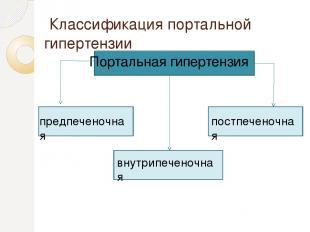 Классификация портальной гипертензии Портальная гипертензия предпеченочная внутр