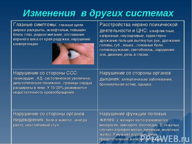 Изменения в других системах Глазные симптомы: глазные щели широко раскрыты, экзофтальм, повышен блеск глаз, редкое мигание, отставание верхнего века от края радужки, нарушение конвергенции. Расстройства нервно психической деятельности и ЦНС: конфлик…