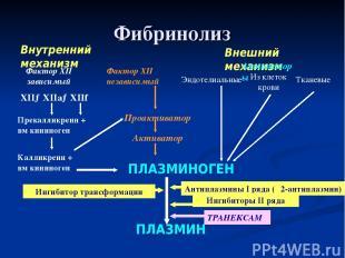 Фибринолиз Внутренний механизм Внешний механизм ПЛАЗМИНОГЕН ПЛАЗМИН Активаторы Э