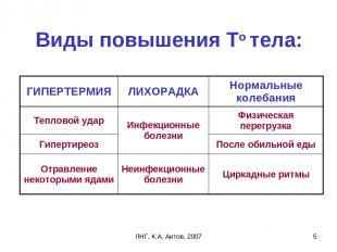 ЛНГ, К.А. Аитов, 2007 * Виды повышения То тела: ГИПЕРТЕРМИЯ ЛИХОРАДКА Нормальные
