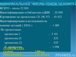 ВСЕГО – около 22 000 Идентифицировано в библиотеке кДНК - 20 000 Картировано на