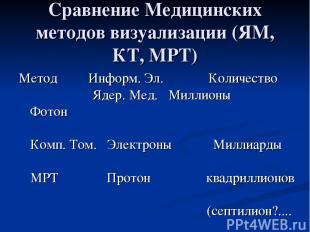 Сравнение Медицинских методов визуализации (ЯM, КТ, МРТ) Метод Информ. Эл. Колич