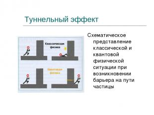 Туннельный эффект Схематическое представление классической и квантовой физическо