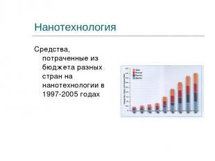 Нанотехнология Средства, потраченные из бюджета разных стран на нанотехнологии в