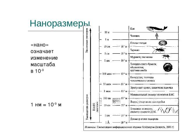 Наноразмеры «нано» означает изменение масштаба в 10-9 1 нм = 10-9 м