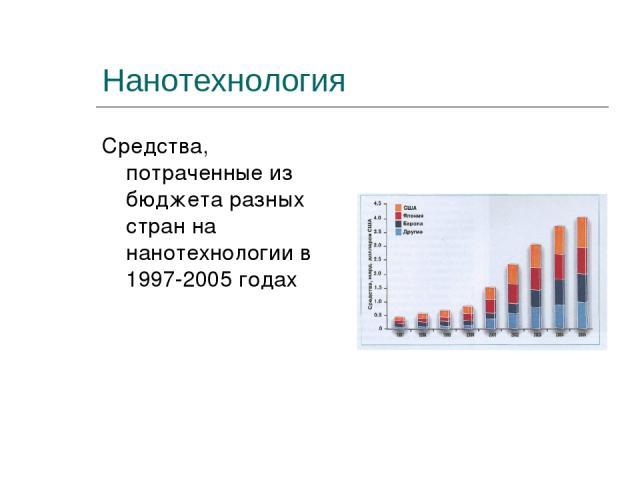 Нанотехнология Средства, потраченные из бюджета разных стран на нанотехнологии в 1997-2005 годах