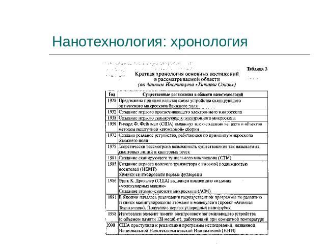 Нанотехнология: хронология