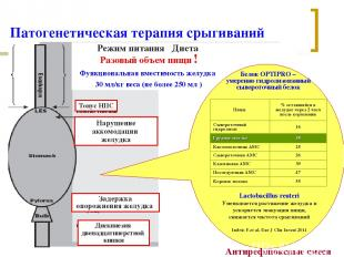 Патогенетическая терапия срыгиваний Нарушение аккомодации желудка Задержка опоро