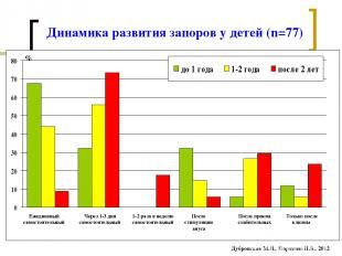 Динамика развития запоров у детей (n=77)