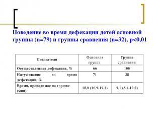 Поведение во время дефекации детей основной группы (n=79) и группы сравнения (n=