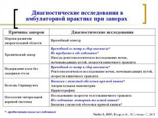 Диагностические исследования в амбулаторной практике при запорах Nurko S. 2005;