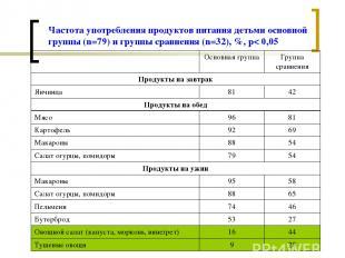 Частота употребления продуктов питания детьми основной группы (n=79) и группы ср