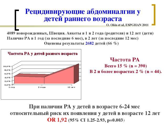 Рецидивирующие абдоминалгии у детей раннего возраста 4089 новорожденных, Швеция. Анкеты в 1 и 2 года (родители) и 12 лет (дети) Наличие РА в 1 год (за последние 6 мес), в 2 лет (за последние 12 мес) Оценены результаты 2682 детей (66 %) O. Olén et al…