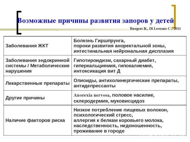 Возможные причины развития запоров у детей Burgers R., Di Lorenzo C., 2011 Заболевания ЖКТ Болезнь Гиршпрунга, пороки развития аноректальной зоны, интестинальная нейрональная дисплазия Заболевания эндокринной системы / Метаболические нарушения Гипот…