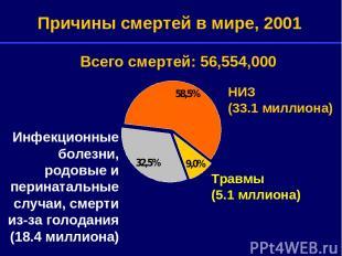 Травмы (5.1 мллиона) НИЗ (33.1 миллиона) Причины смертей в мире, 2001 Инфекционн